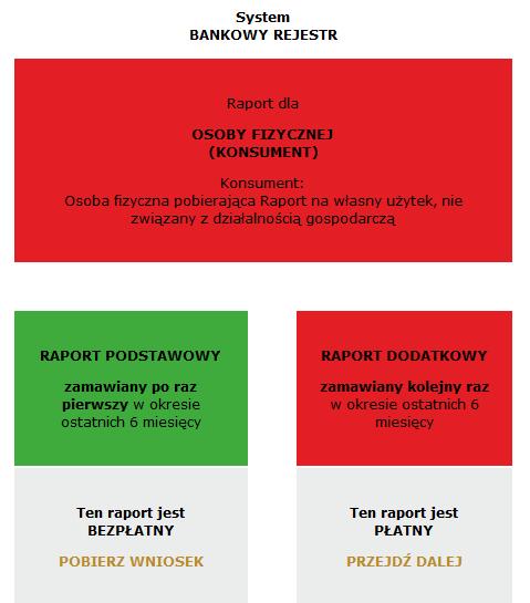 raport z bankowego rejestru